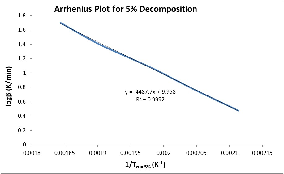 Thermal Decomposition Arrhenius plot