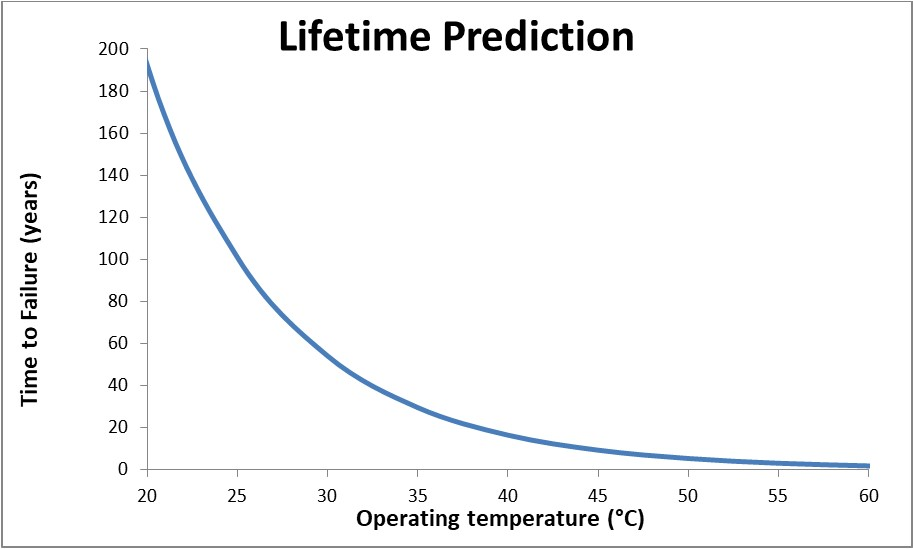 Lifetime Prediction Curve from TGA
