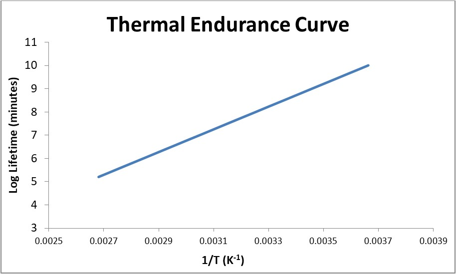 Thermal Endurance Curve