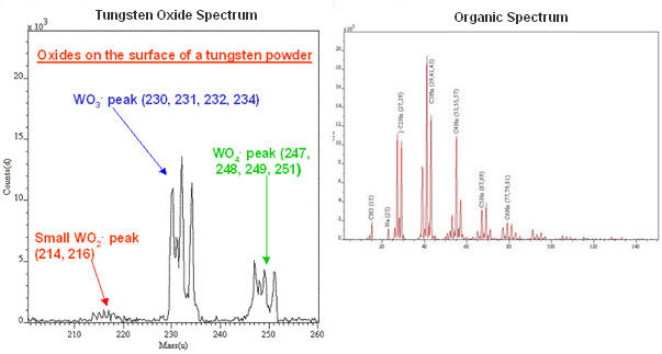 Tungsten Oxides and Organic SIMS Spectra