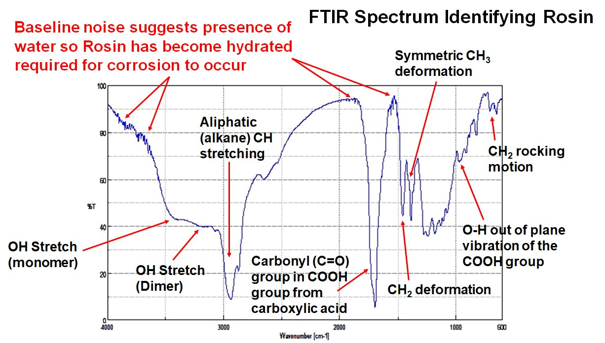 Interpretted FTIR Spectrum of Residual Rosin