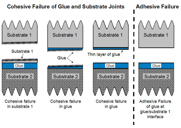 Cohesive Failure of Glue and Substrate Joints