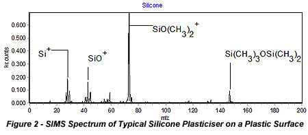 SIMS Spectrum of Typical Silicone Plasticiser on a Plastic Surface
